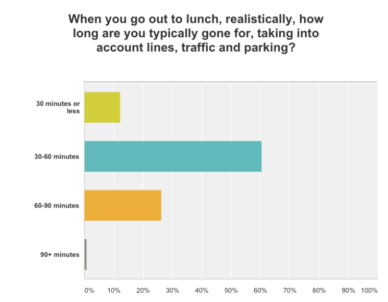 Distribution of Time Spent Out for Lunch