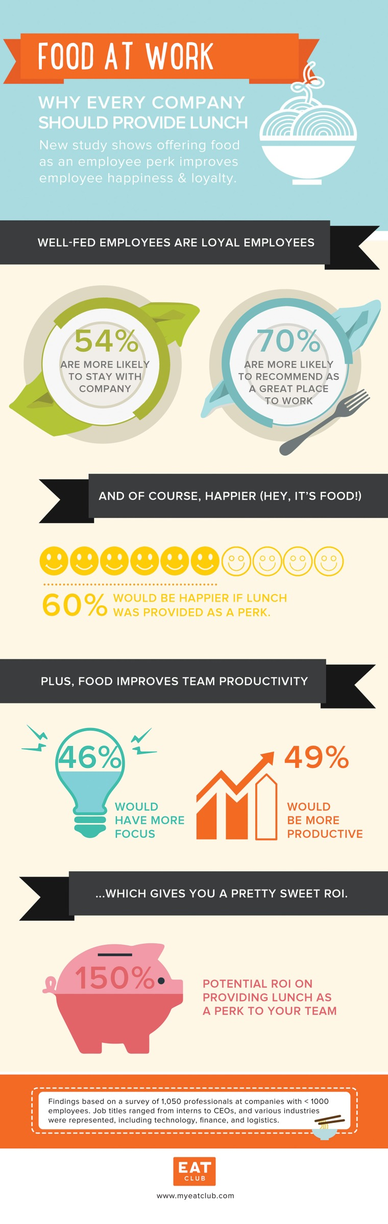 Does it Pay to Feed Employees? An infographic by EAT Club showing providing food increases loyalty, employee happiness, productivity, and delivers great ROI.