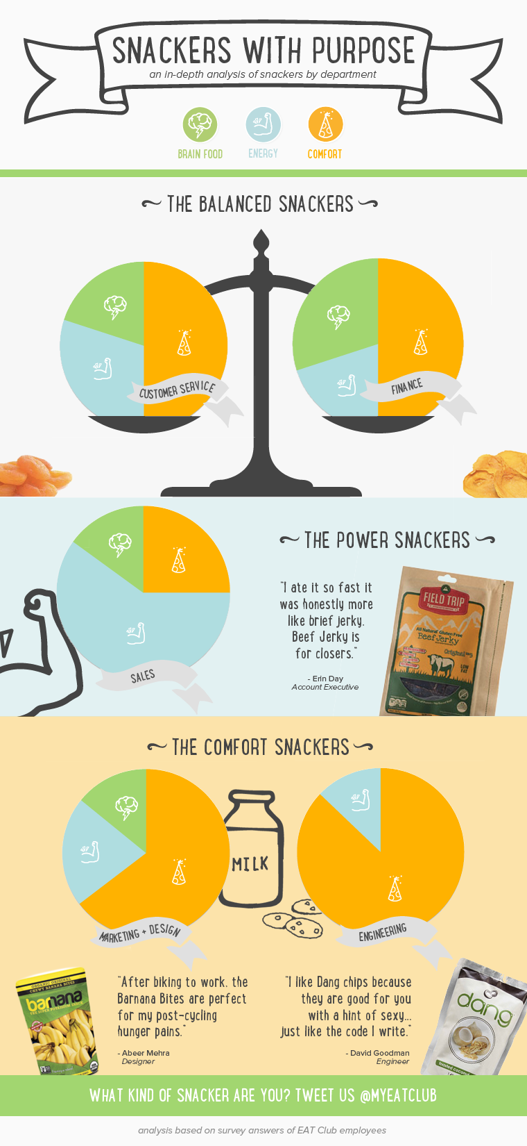 Snacker Infographic