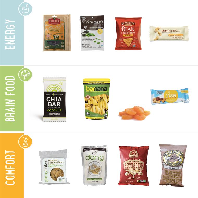 Snacks Chart