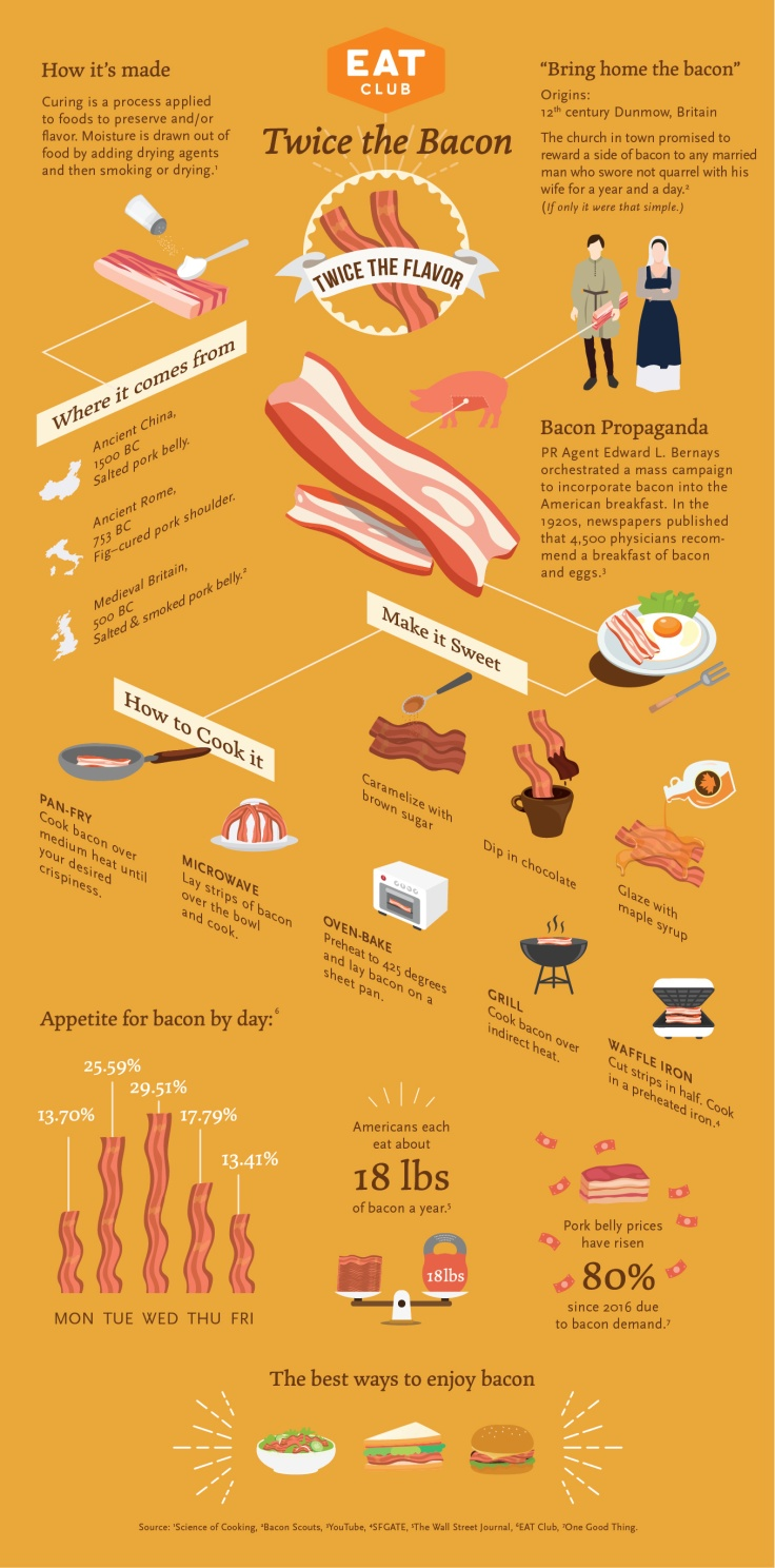 Bacon week-01